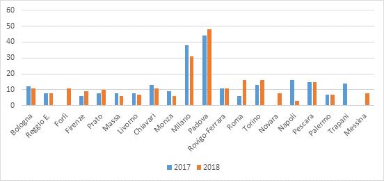 """media volontari iscritti al progetto """"Bambini e Carcere"""" distinzione per sede"""